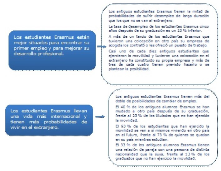 Informe de la CE: estudiantes de Erasmus están mejor situados para conseguir empleo