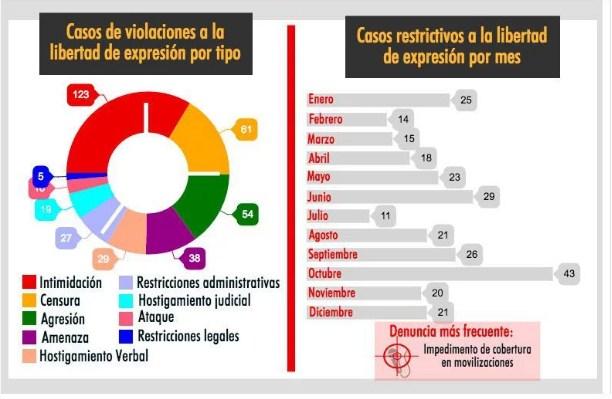 Venezuela: contabilizan una violación por día a la libertad de expresión