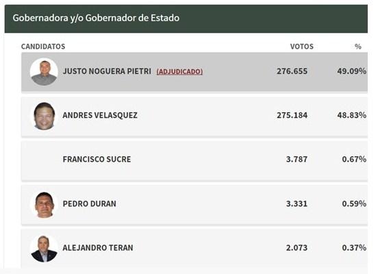 Comprueban el fraude chavista en la gobernación de Bolivar donde ganó la oposición
